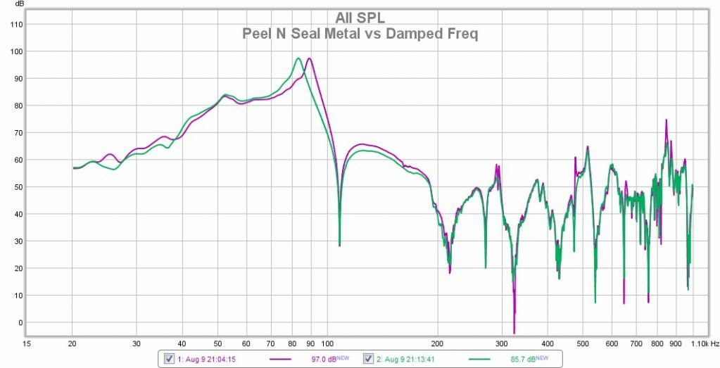 Peel and seal frequency response