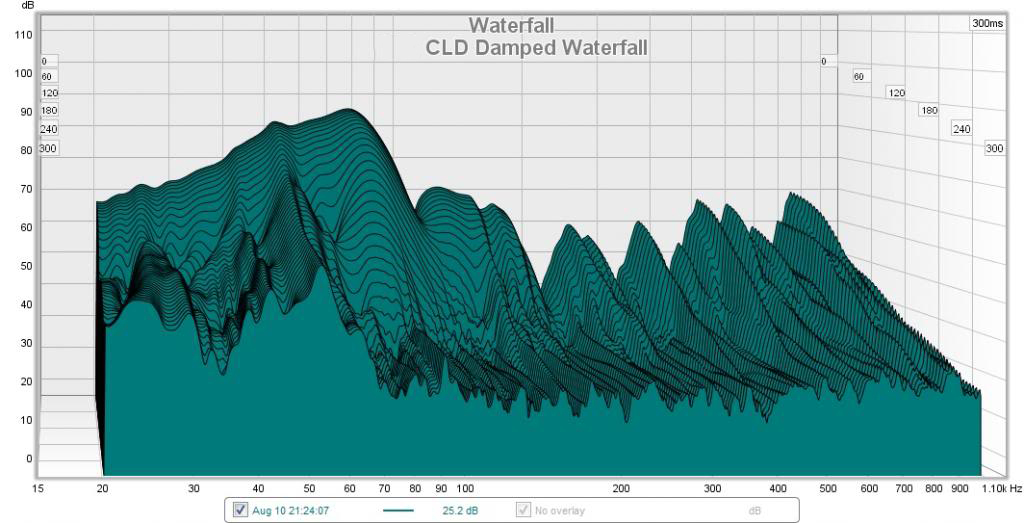 sds waterfall after