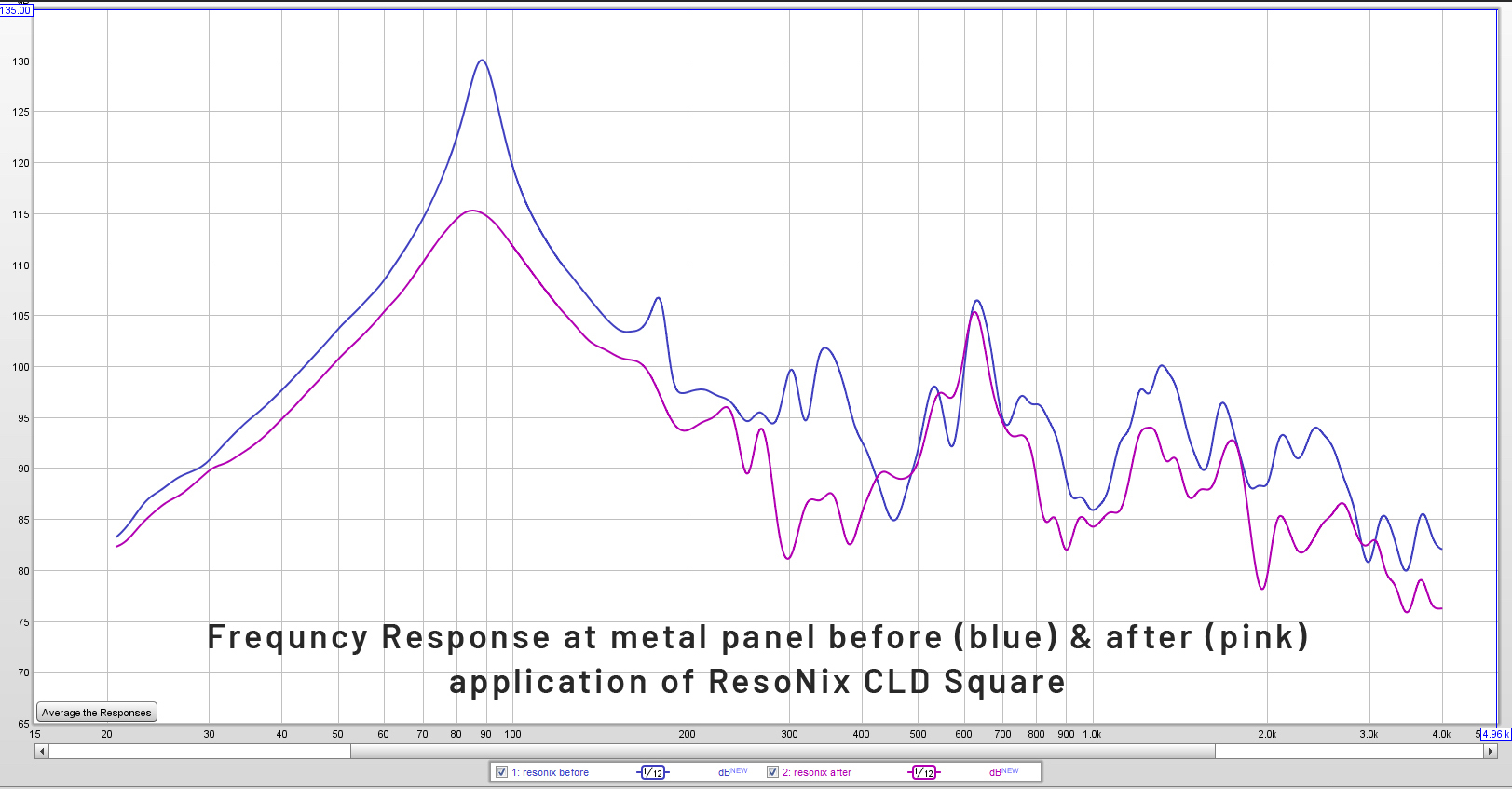 Resonix-response-and-waterfalls-before-after-application-line